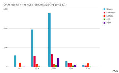 Terrorism Deaths: African Countries with the Most Deaths Since 2013