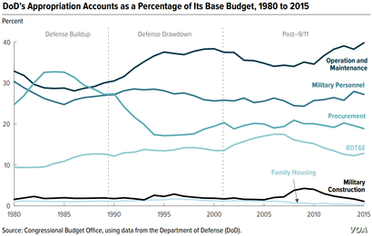 Graphic: Defense Appropriation Accounts as a Percentage of Its Base Budget, 1980 to 2015
