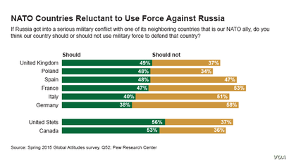 pew poll on nato countries