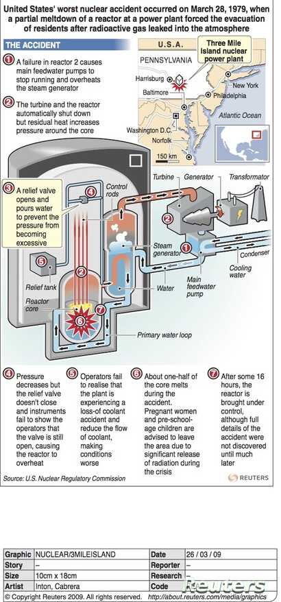 Graphic of events at Three Mile Island power plant in Pennsylvania (Reuters)