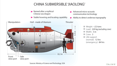 Graphic: The Chinese submersible Jiaolong