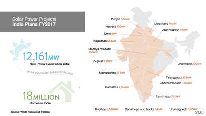 India Solar Power Projects