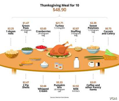 Sandeen graphic: Thanksgiving Meal for 10 cost