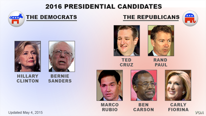 U.S. presidential candidates, as of May 4, 2015