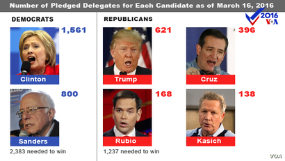 Number of pledges delegates for each candidate, as of March 16, 2016