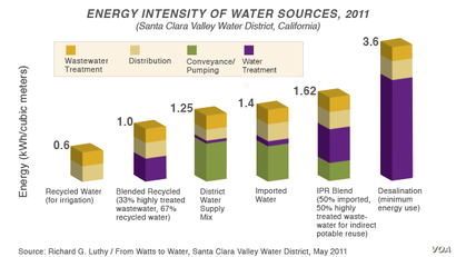 Santa Clara Water District, Energy Intensity of Water Sources, 2011