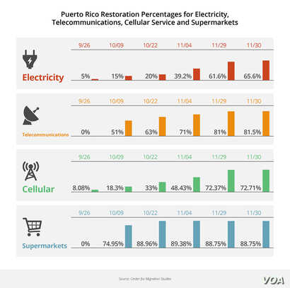 Puerto Rico restoration percentages for electricity, telecommunications, cellular service and supermarkets.