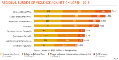 Graphic: REGIONAL BURDEN OF VIOLENCE AGAINST CHILDREN, 2015