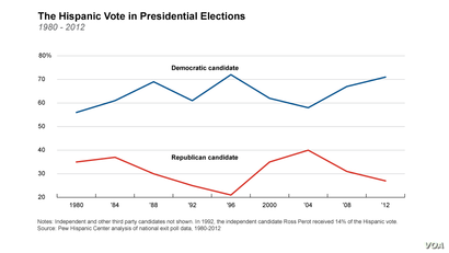The Hispanic Vote in Presidential Elections