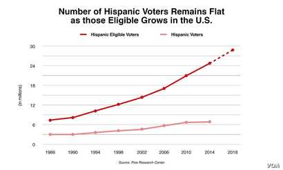 Nevada Hispanic voters
