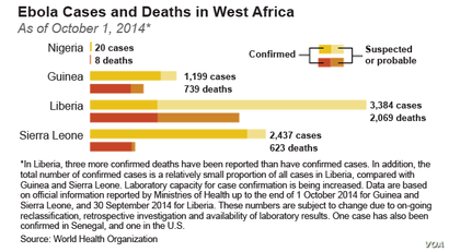 Ebola Cases and Deaths in West Africa as of October 1, 2014