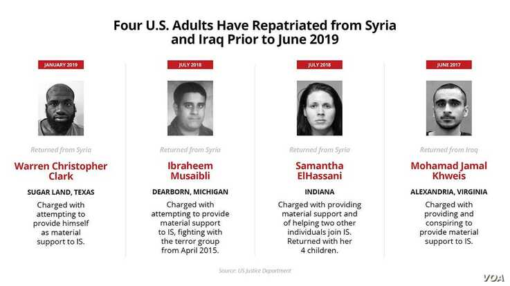 Graphic of Americans who have repatriated from Syria