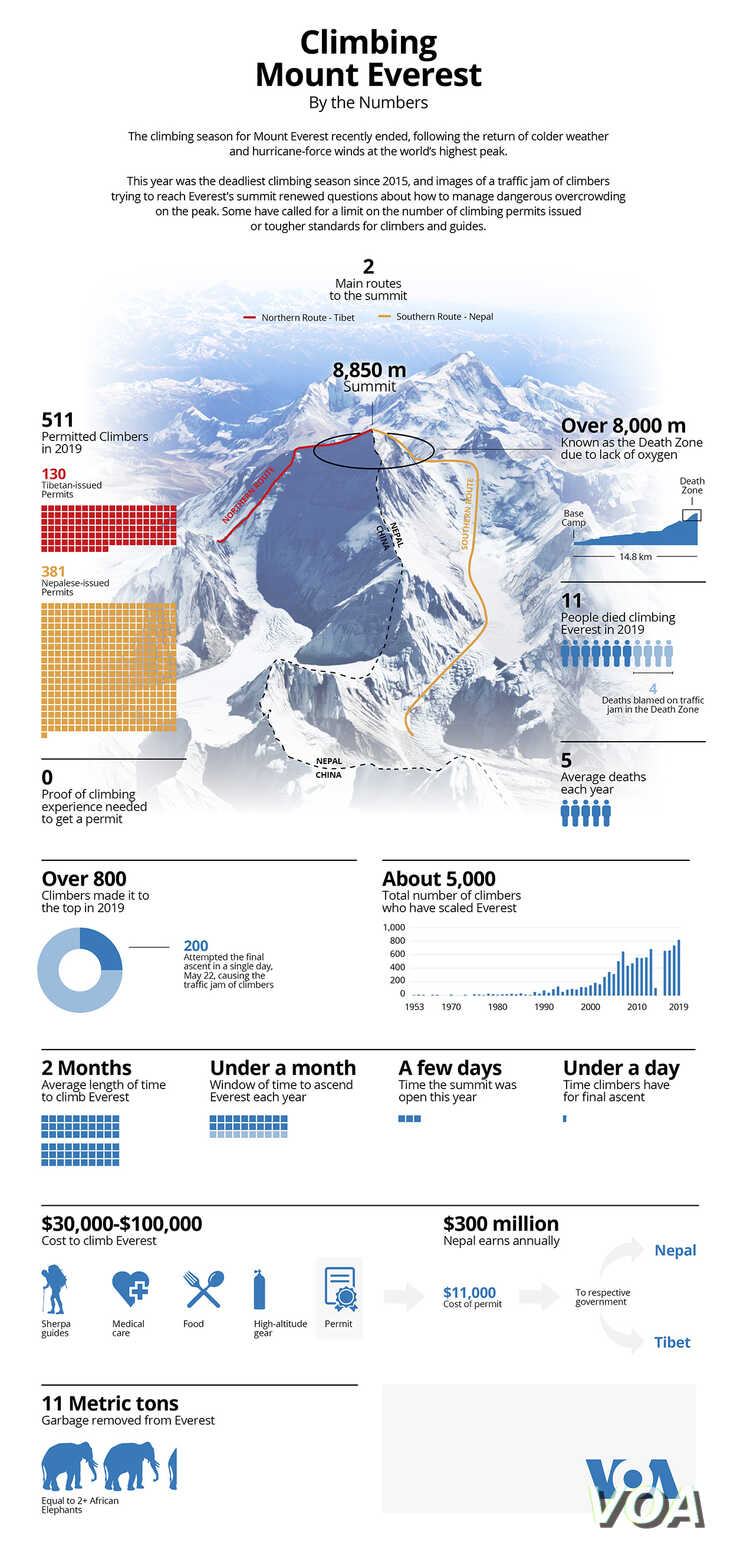 Climbing Mount Everest by the numbers