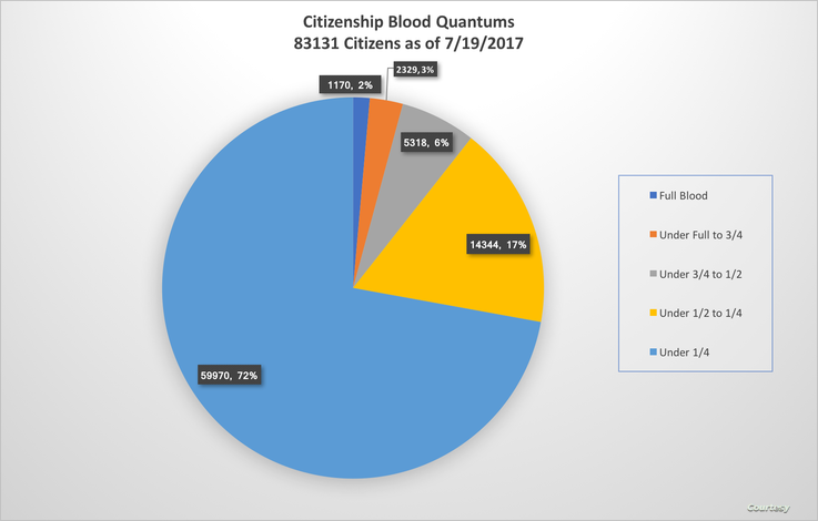 Muscogee Creek Population by Blood Quantum
