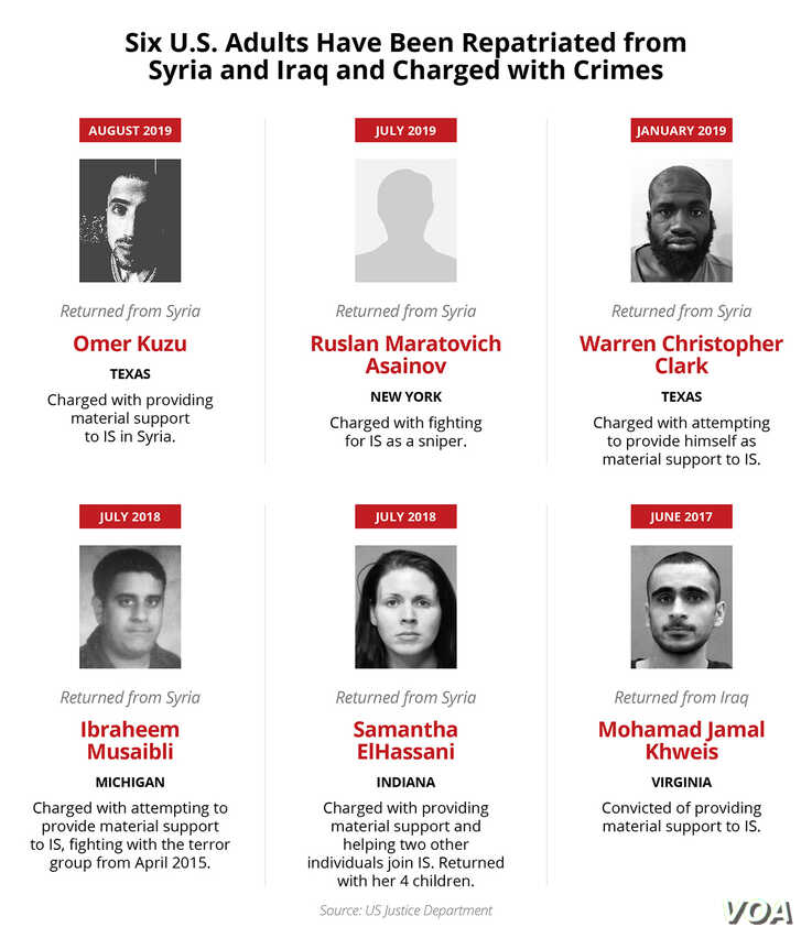 Six U.S. adults have been repatriated from Syria and Iraq and charged with crimes