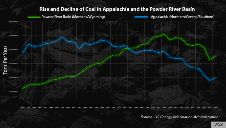 Graphic: The Rise and Decline of Coal in Appalachia and the Powder River