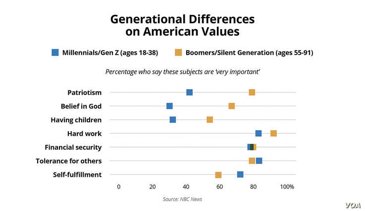 Graphic American Values