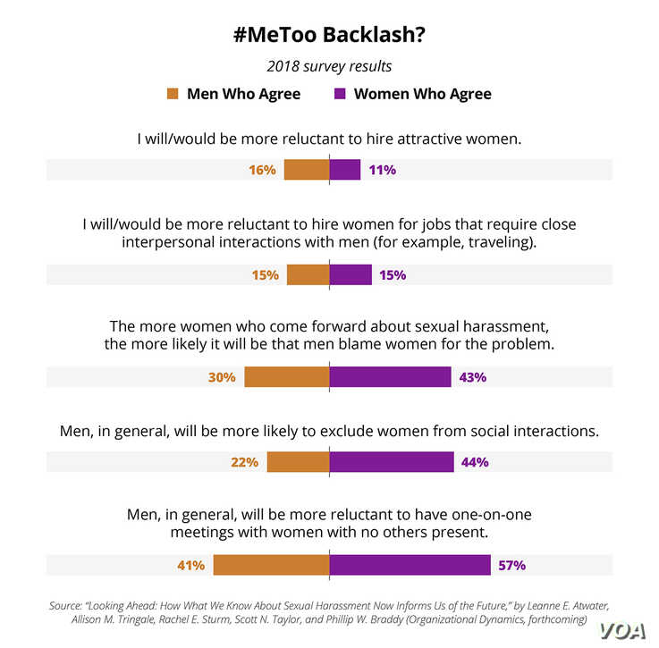 Graphic:  #MeToo Backlash?