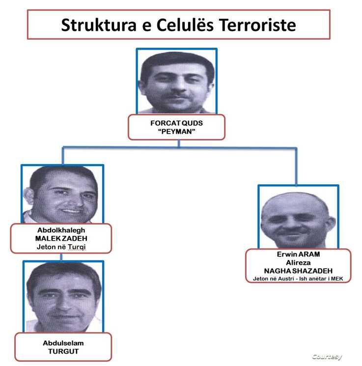 This Albanian police graphic shows the names and alleged links between three suspected terror group members.