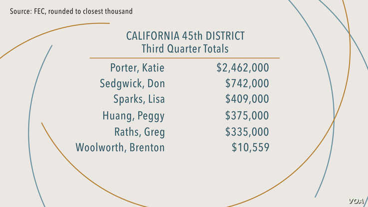 California Rep. Katie Porter is facing a number of challengers. According to third-quarter reports from the Federal Election Commission, Porter leads the pack with $2,461,688 raised for her campaign.