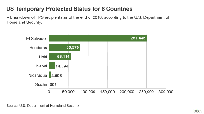 Graphic of US Temporary Protected Status for 6 Countries