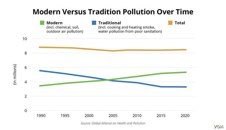 Modern Versus Tradition Pollution Over Time