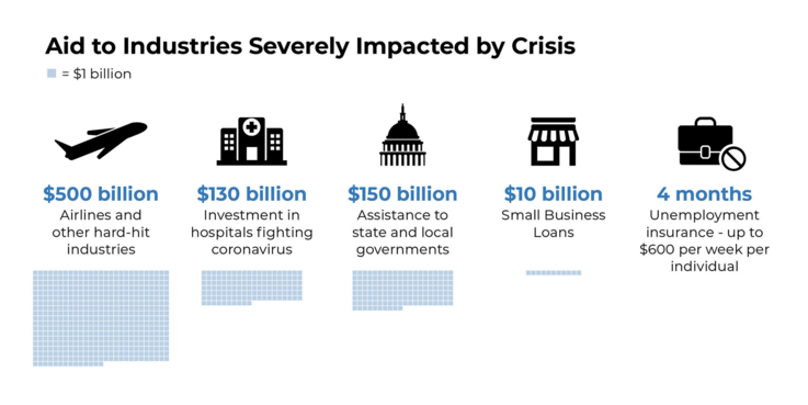 Aid to industries severely impacted by the crisis